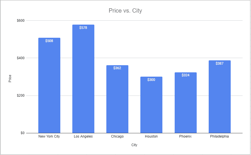 photography cost per hour by city